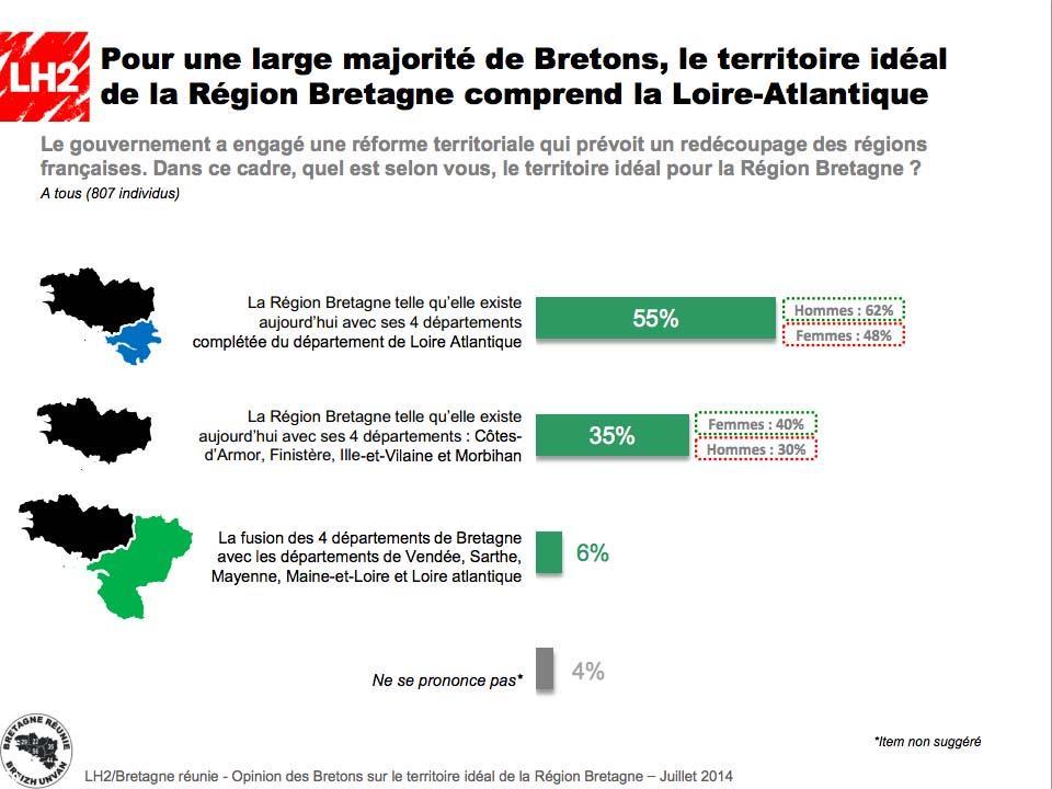 8fc3f794544 Seulement 6% des Bretons favorables à une fusion avec les Pays de la Loire