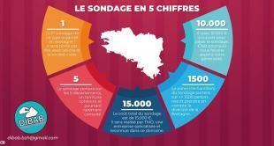 Sondage pour la Bretagne